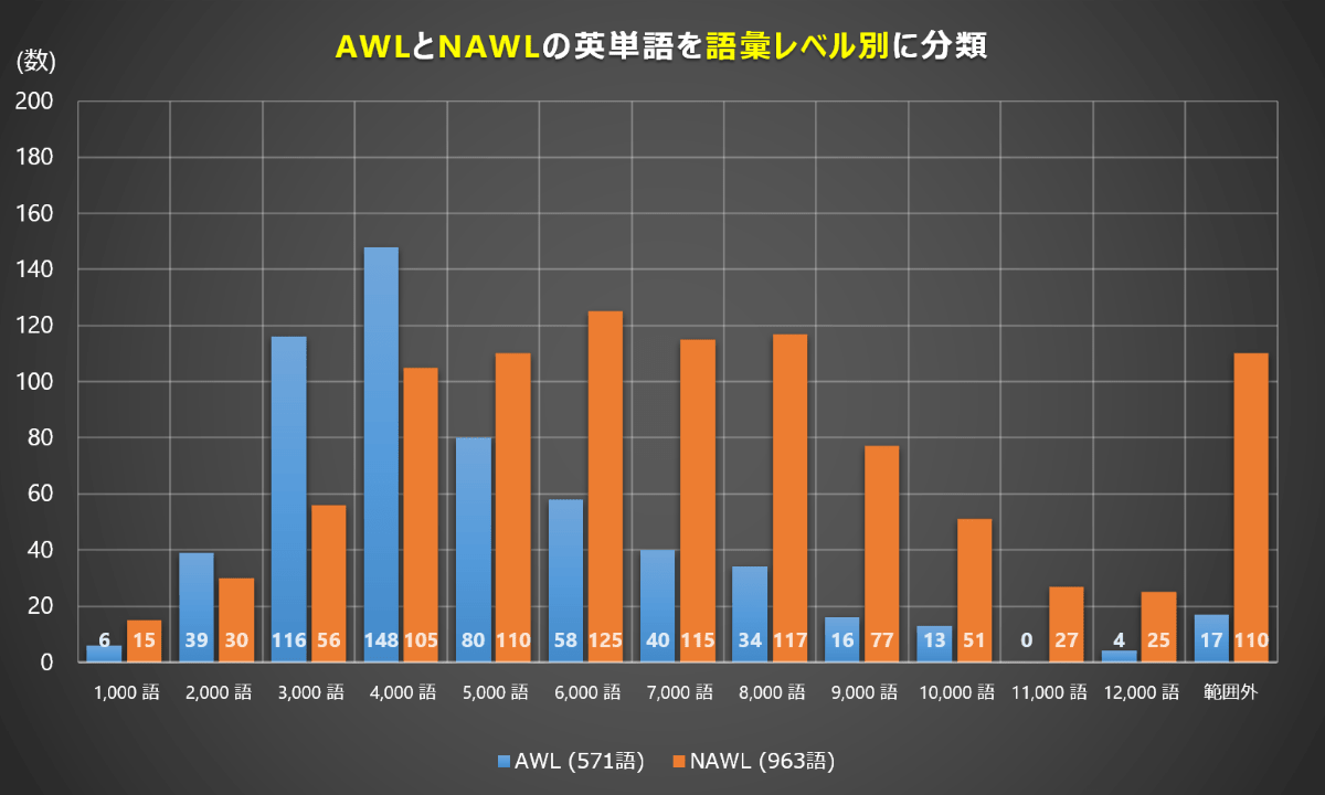 NAWLの語彙レベル