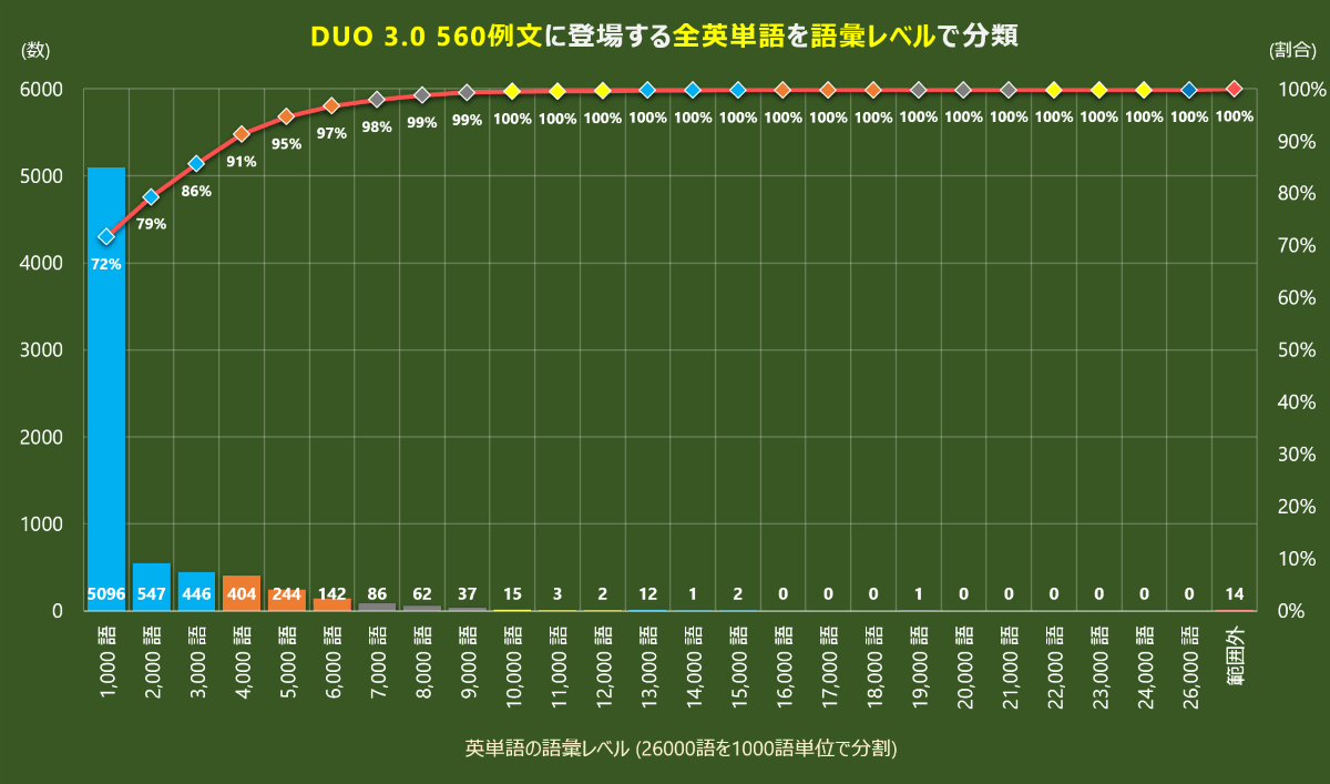 DUO 3.0 語彙レベル解析結果