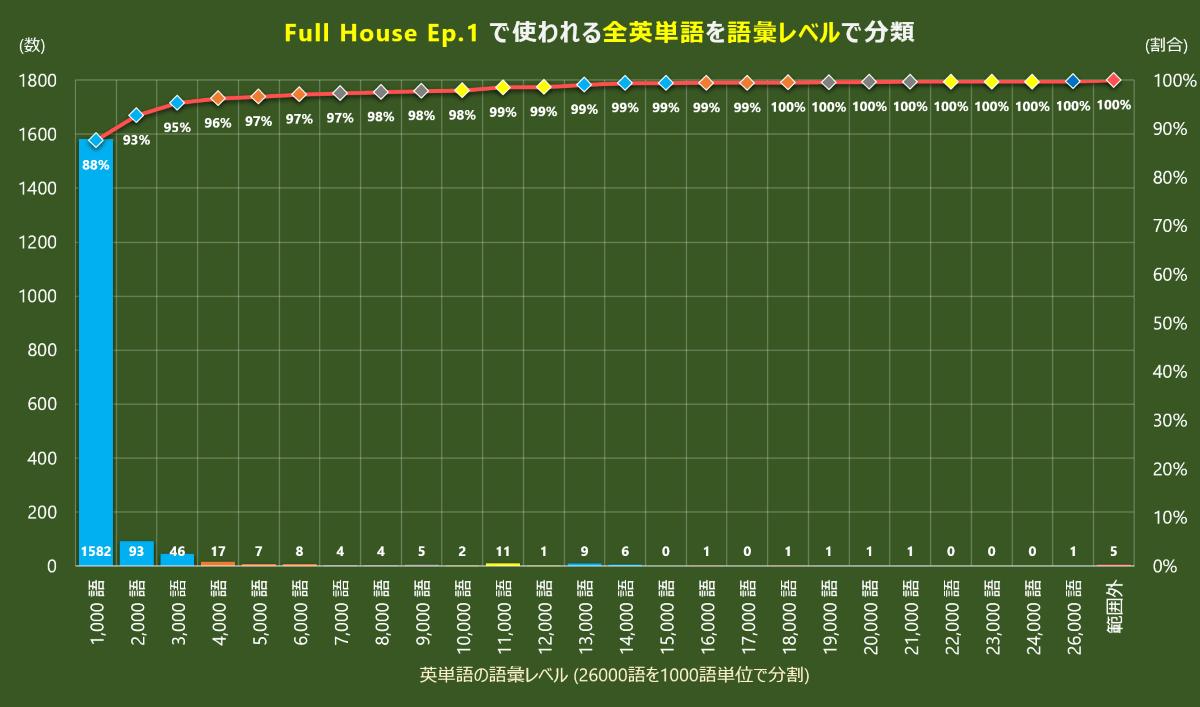 Full House の語彙レベル