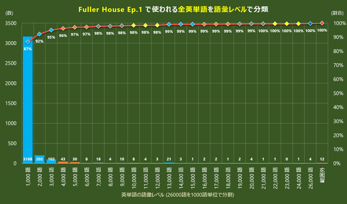 Fuller House の語彙レベル