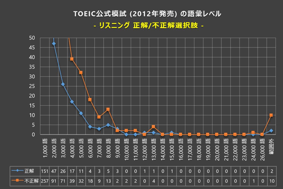 TOEIC L&Rの語彙レベル