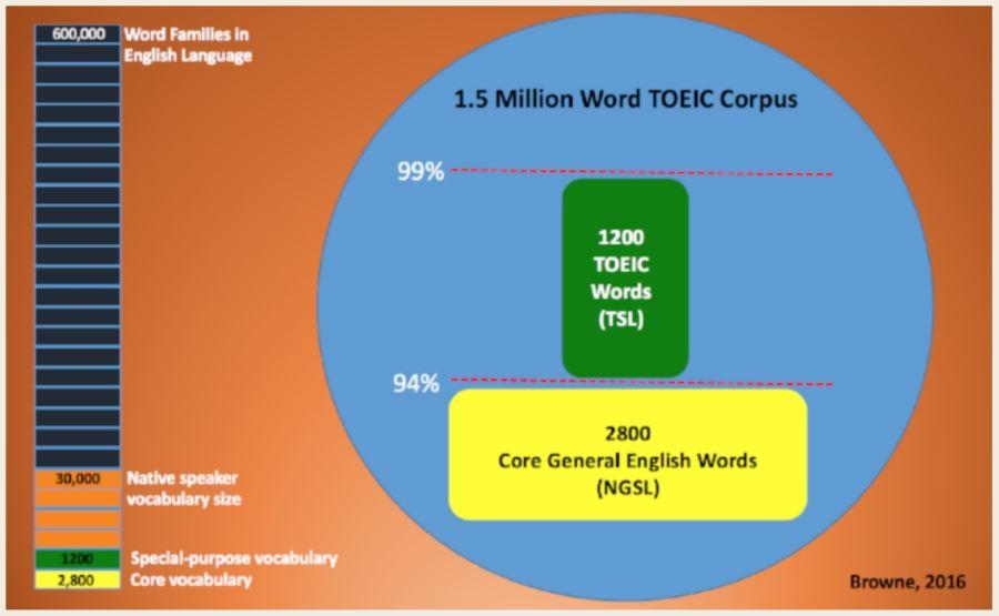 99%のTOEIC英文カバー率
