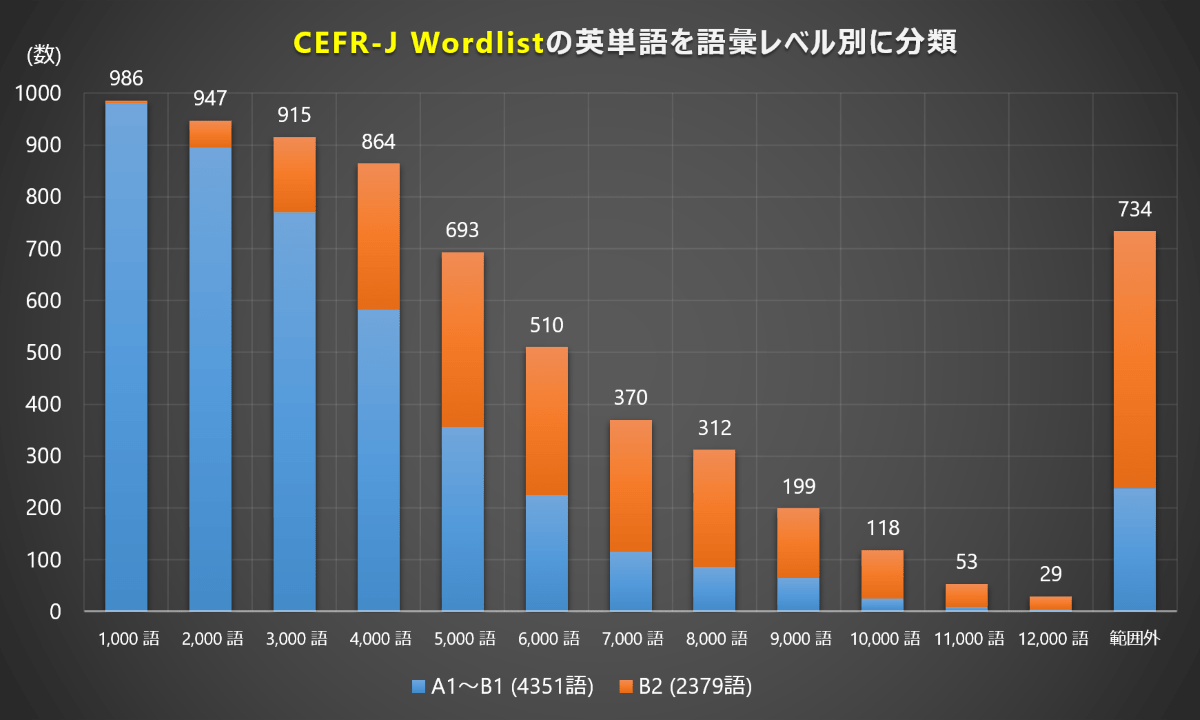 語彙レベル (CEFR-J Wordlist)
