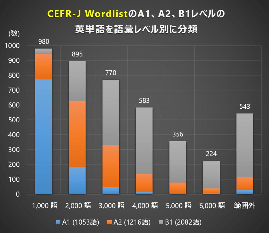 語彙レベル (CEFR-J Wordlist A1、A2、B1)