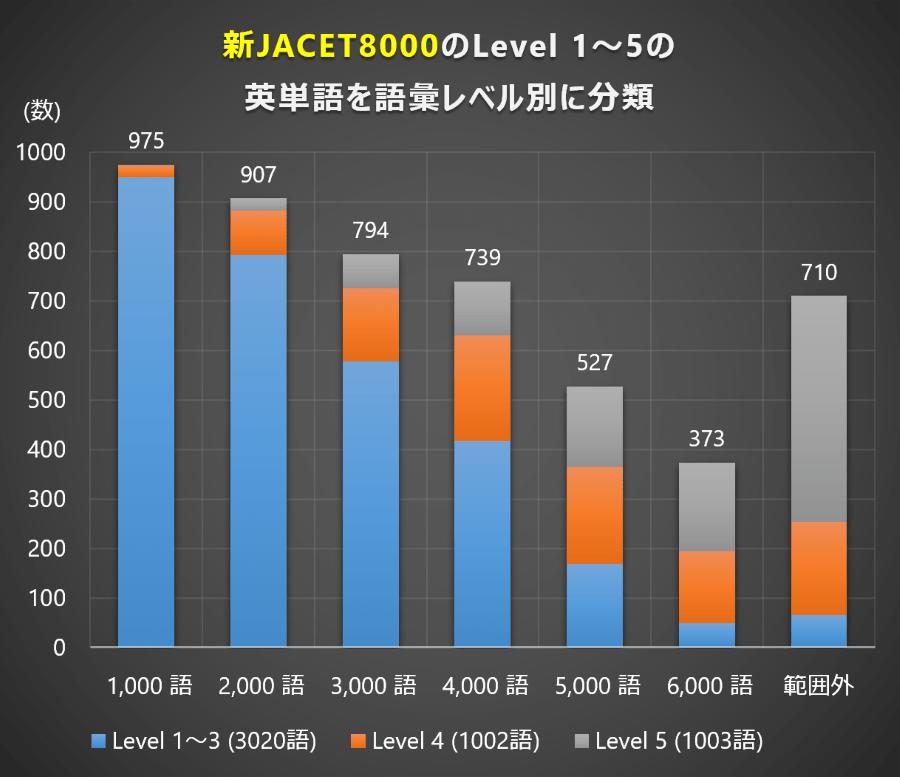 語彙レベル (新JACET8000 Level 1~5)