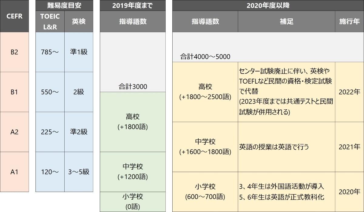 2020年度 新学習指導要領の変更点