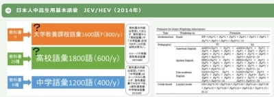 日本人中学生用語彙リストJEV