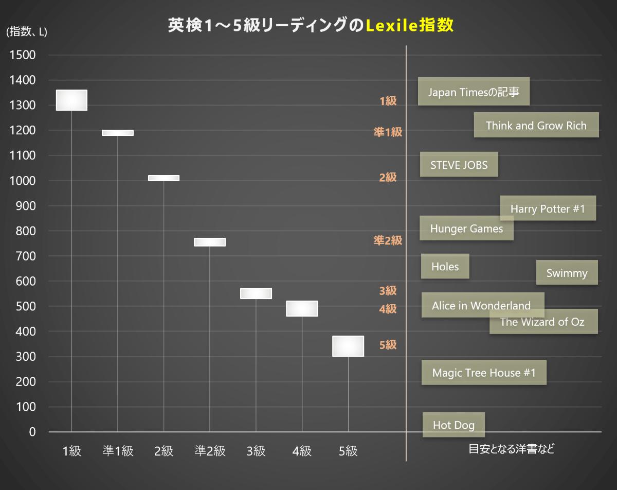 英検のLexile指数