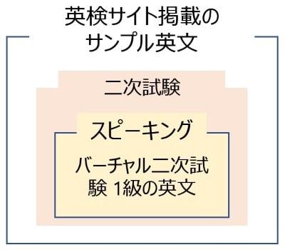 二次試験は英検バーチャル二次試験 1級のサンプル英文を解析