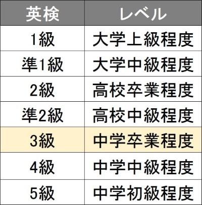 英検3級の目安を中学卒業 (高校入試) レベル