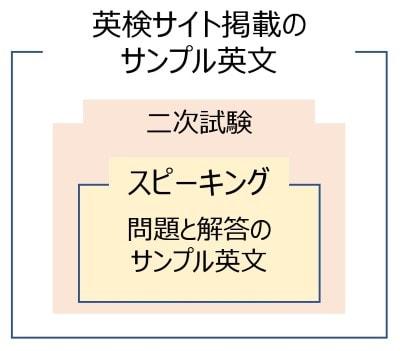 二次試験は英検のサイトに掲載されているサンプル英文を解析