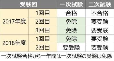 英検2級~1級は一次試験免除制度がある