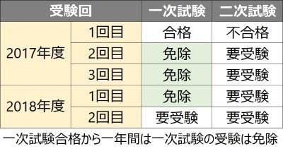 英検3級~1級は一次試験免除制度がある