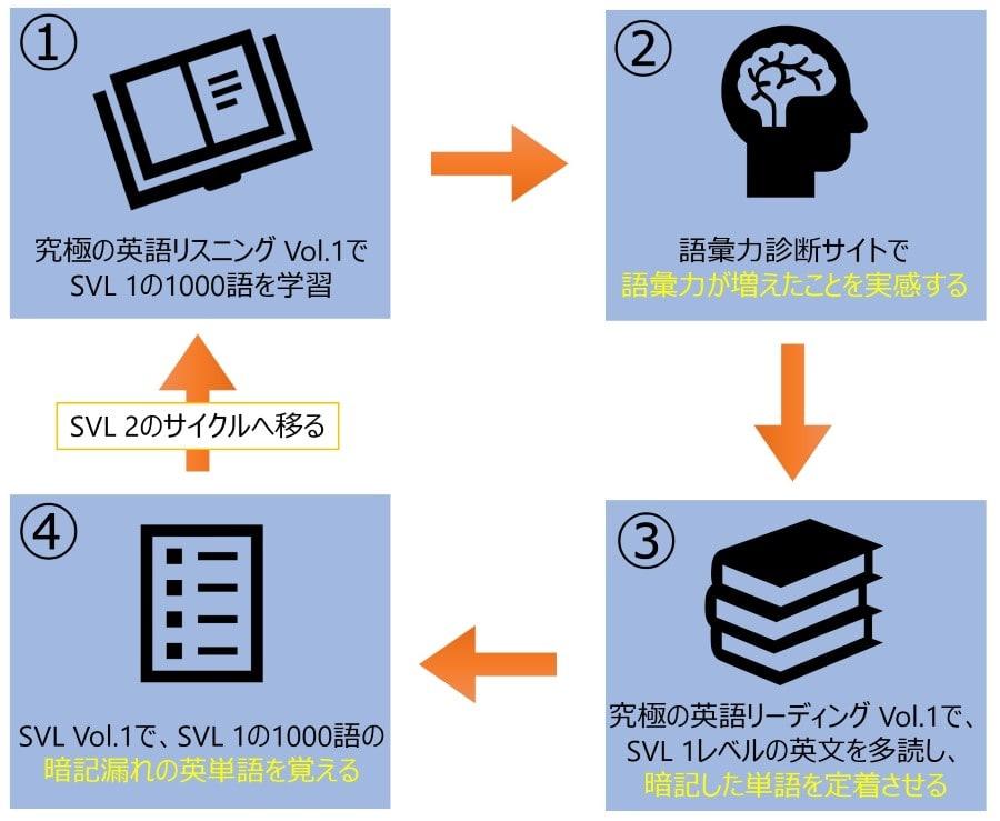 SVL Vol.1~4のオススメ活用方法