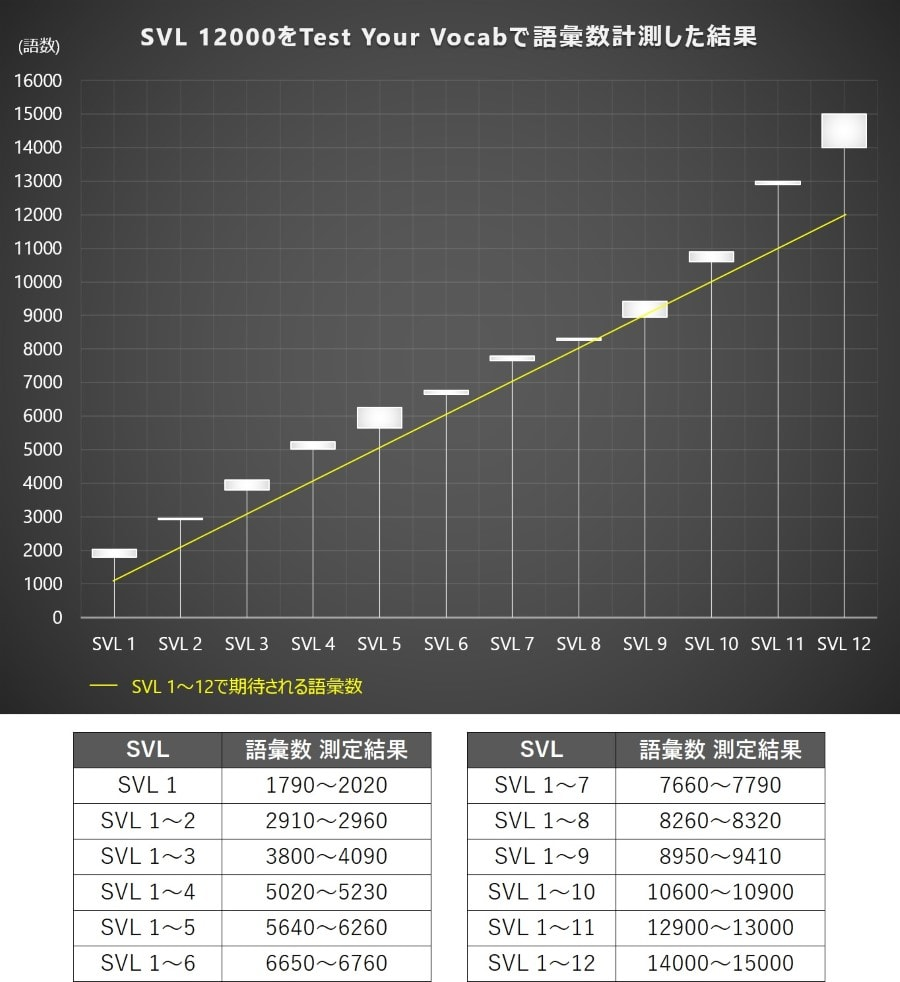 SVL 12000とTest Your Vocabの語彙数の関連