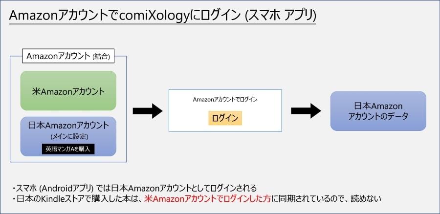 スマホアプリは日本アカウントでログインされる