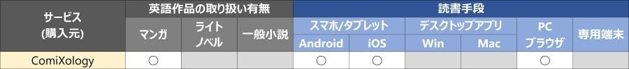 comiXology (コミクソロジー)
