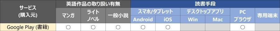 Google Play (書籍)