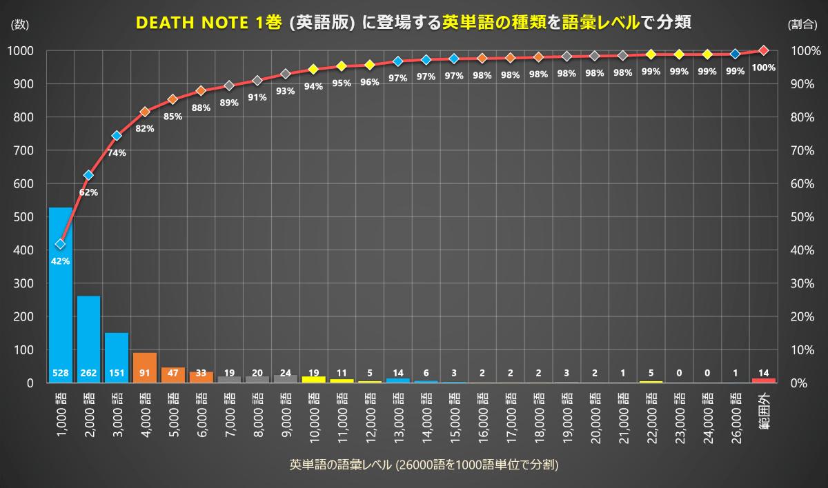 DEATH NOTE (デスノート) 1巻