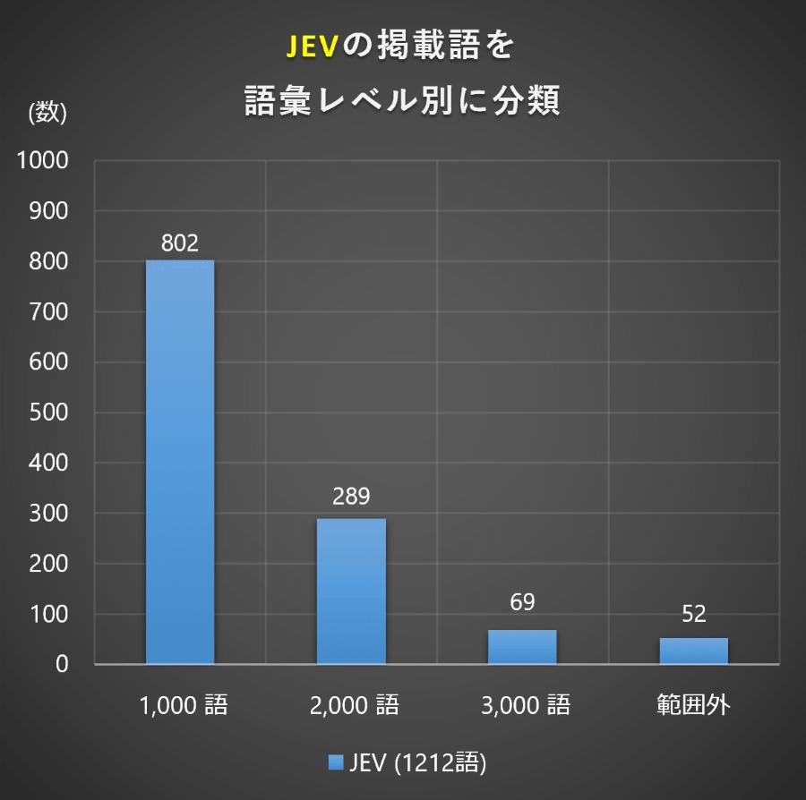 語彙レベル (日本人中学生用語彙リスト JEV)