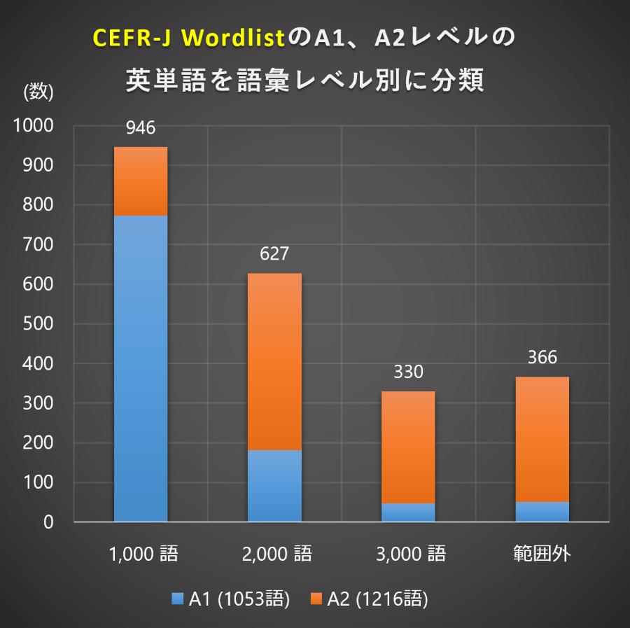 語彙レベル (CEFR-J Wordlist A1、A2)