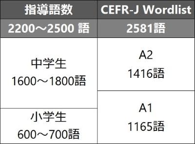 中学英語の指導語数