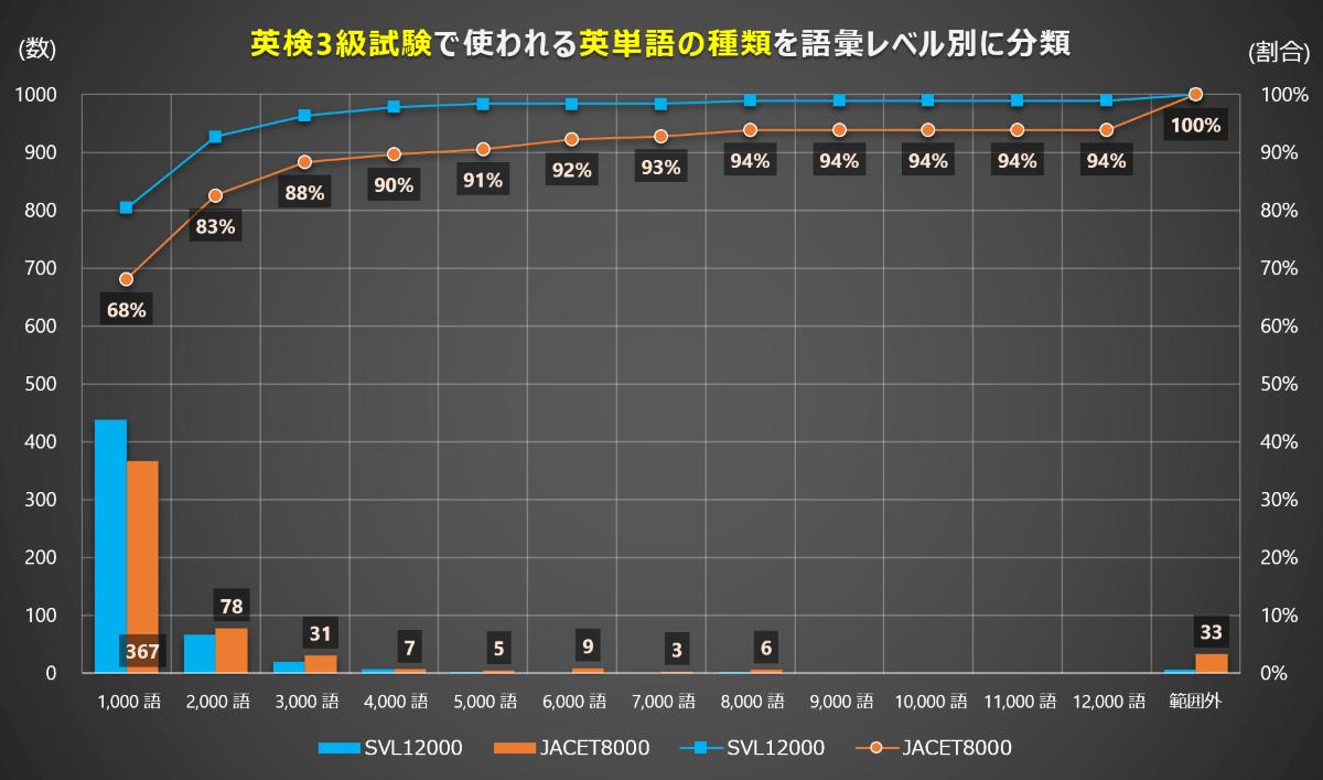 英検3級の英文カバー率