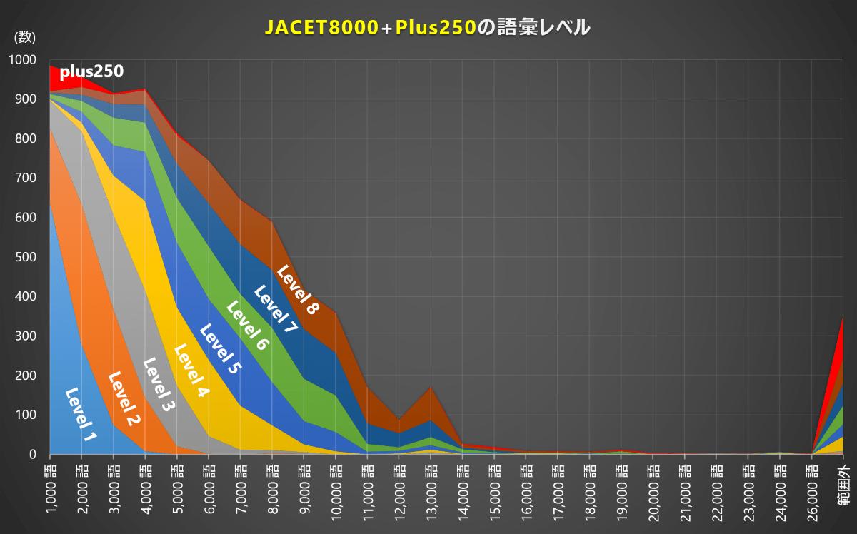 JACET8000の語彙レベル