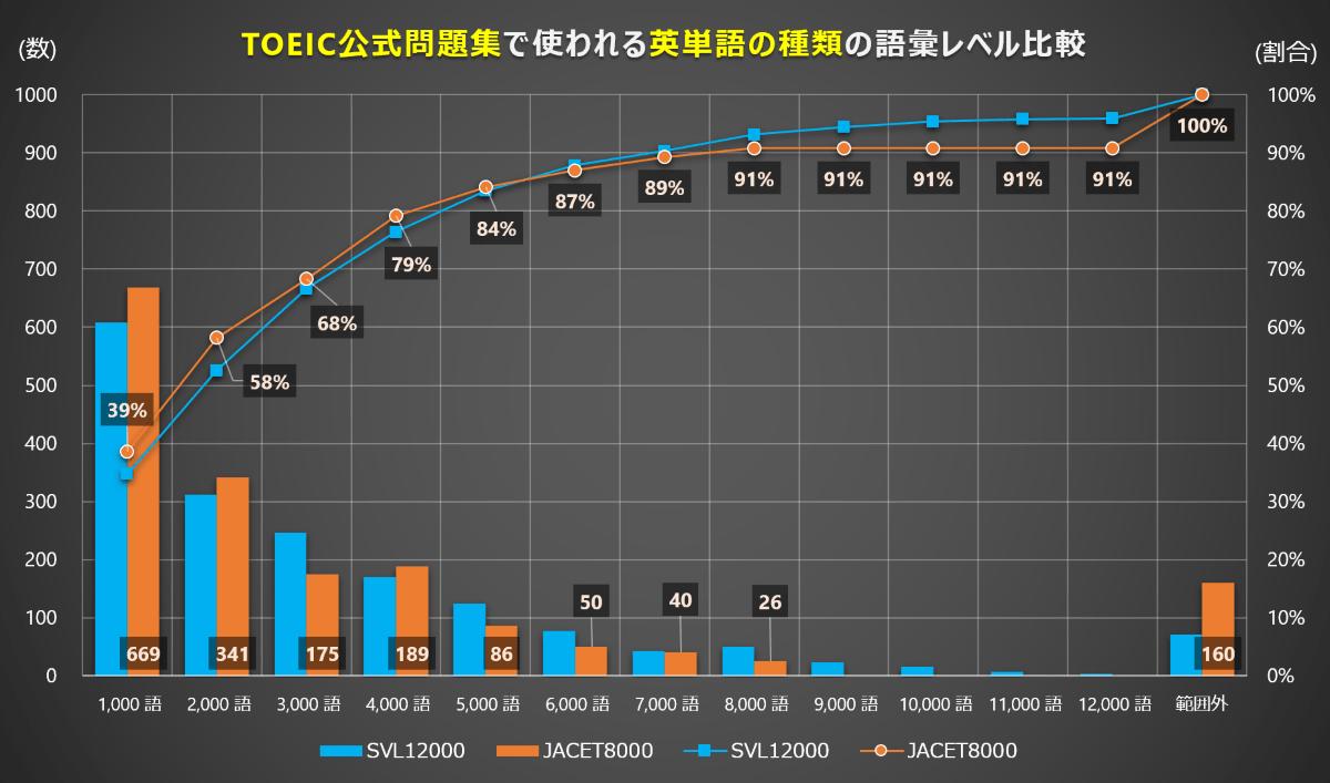 TOEIC L&Rの英文カバー率