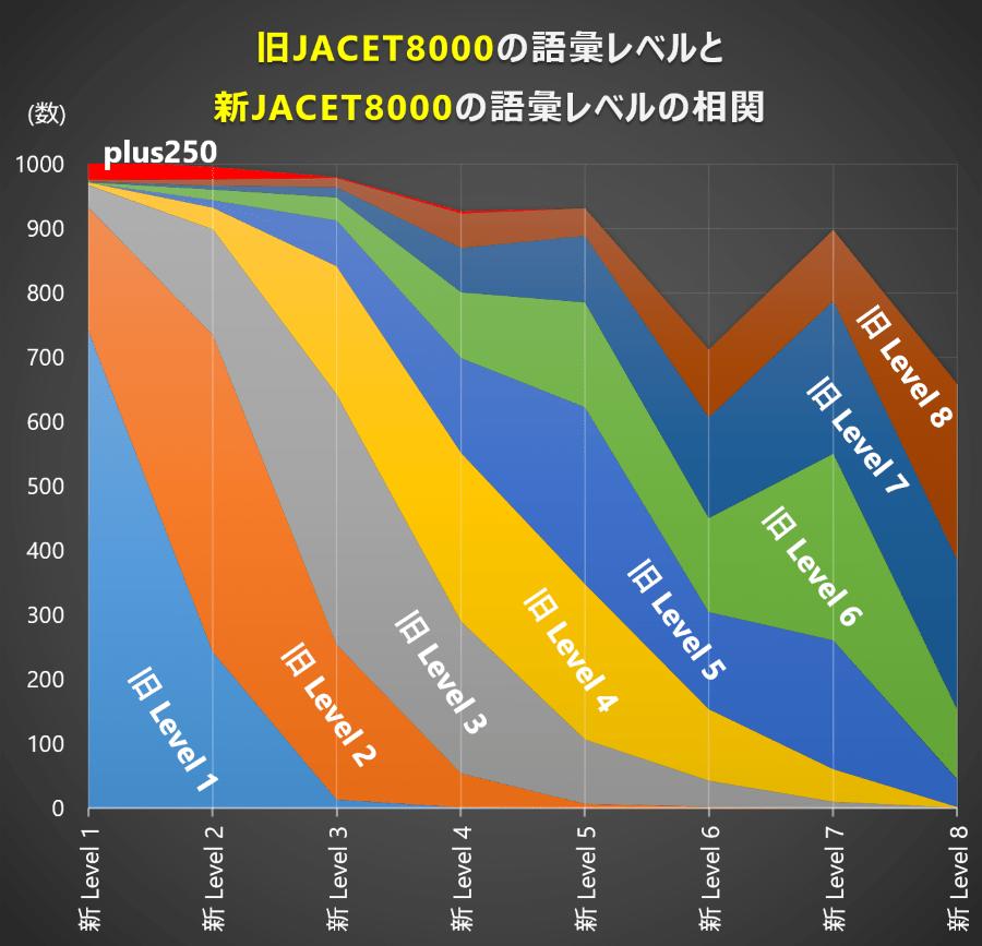 新旧JACET8000の語彙レベル比較
