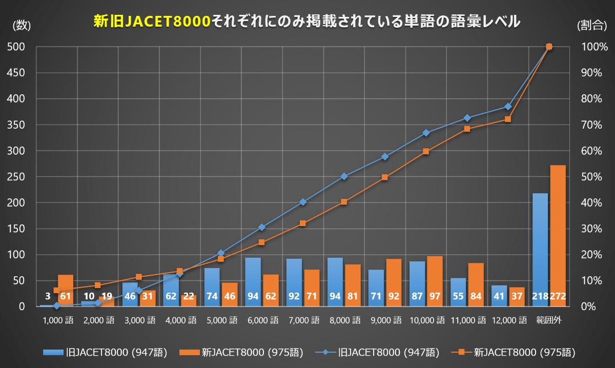新JACET8000の語彙レベル