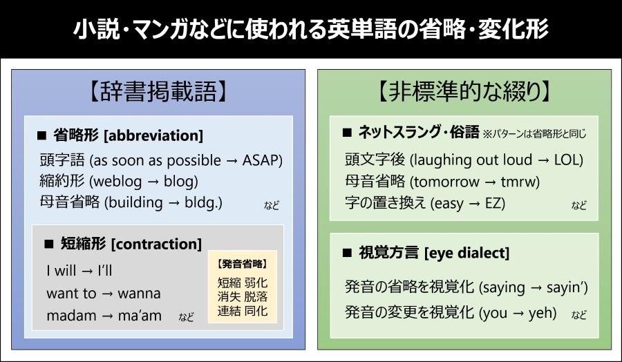 英単語の省略・変化パターン