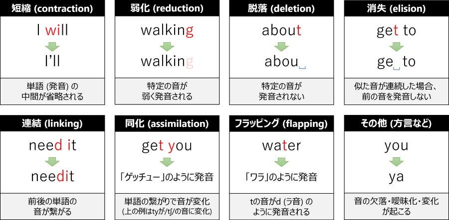発音の短縮・変化のパターンを8つに分類