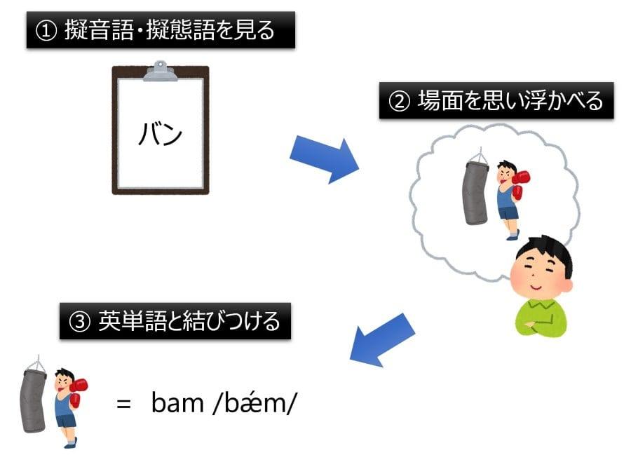擬音語・擬態語から場面をイメージして、英単語と結びつける