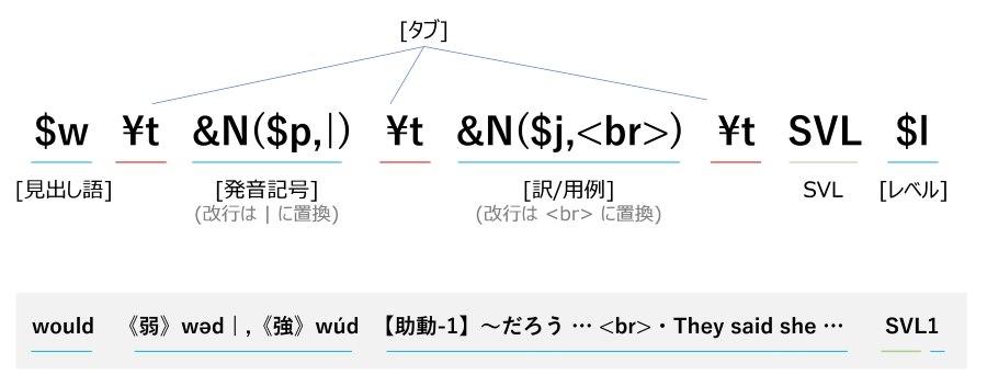 PDICのユーザー定義の仕様