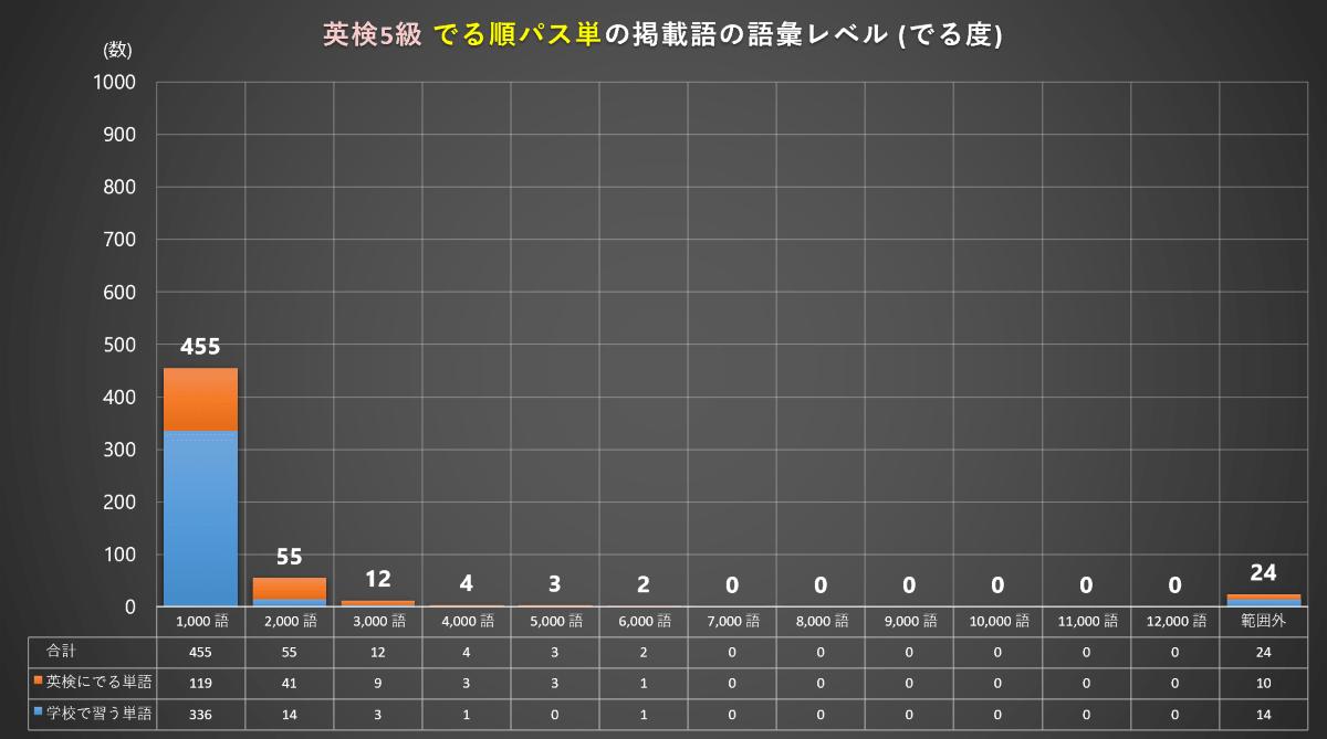 英検5級の語彙レベル