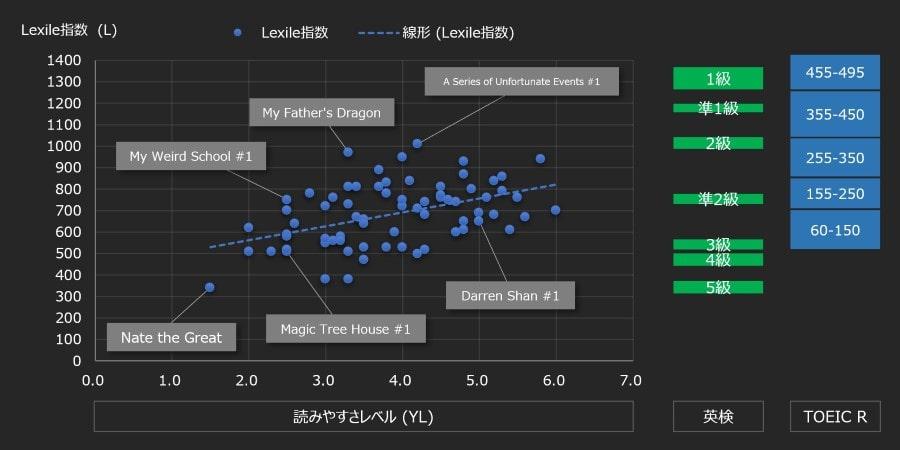 YLとLexile指数