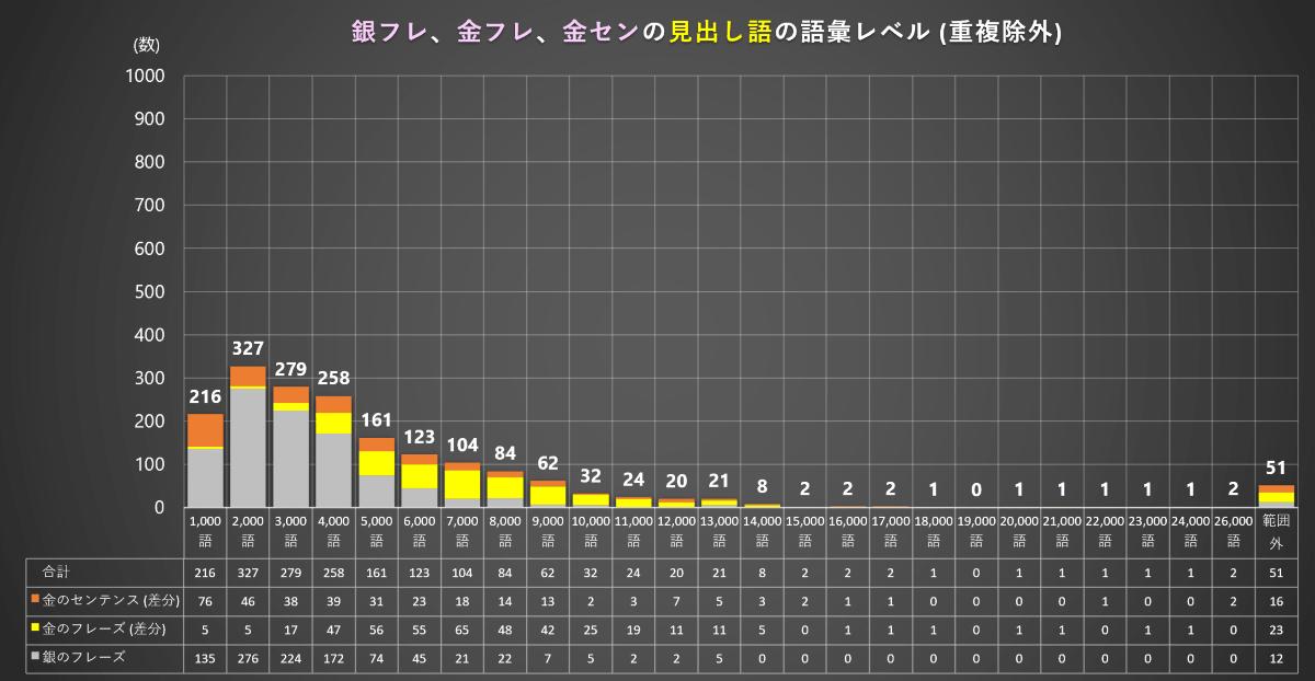 銀フレ・金フレ・金センの語彙レベル