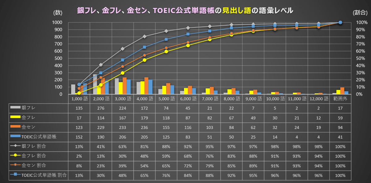 TOEIC公式ボキャブラリーブックの語彙レベル