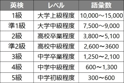 英検の語彙レベル